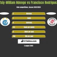 Tsiy-William Ndenge vs Francisco Rodriguez h2h player stats