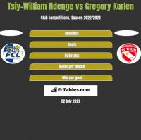 Tsiy-William Ndenge vs Gregory Karlen h2h player stats