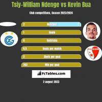 Tsiy-William Ndenge vs Kevin Bua h2h player stats