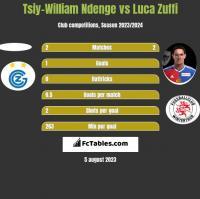 Tsiy-William Ndenge vs Luca Zuffi h2h player stats