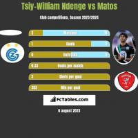 Tsiy-William Ndenge vs Matos h2h player stats