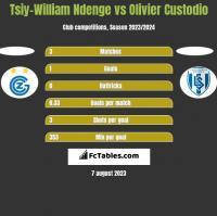 Tsiy-William Ndenge vs Olivier Custodio h2h player stats