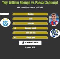 Tsiy-William Ndenge vs Pascal Schuerpf h2h player stats