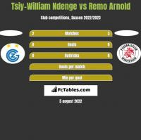 Tsiy-William Ndenge vs Remo Arnold h2h player stats