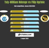 Tsiy-William Ndenge vs Filip Ugrinic h2h player stats