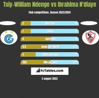 Tsiy-William Ndenge vs Ibrahima N'diaye h2h player stats