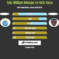 Tsiy-William Ndenge vs Idriz Voca h2h player stats