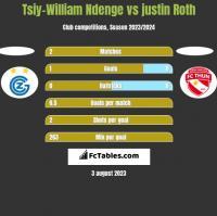Tsiy-William Ndenge vs justin Roth h2h player stats