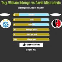 Tsiy-William Ndenge vs David Mistrafovic h2h player stats