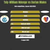 Tsiy-William Ndenge vs Darian Males h2h player stats