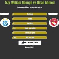 Tsiy-William Ndenge vs Hiran Ahmed h2h player stats