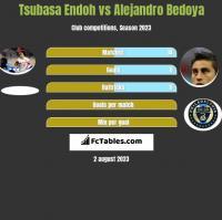 Tsubasa Endoh vs Alejandro Bedoya h2h player stats
