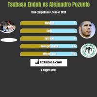 Tsubasa Endoh vs Alejandro Pozuelo h2h player stats