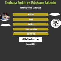 Tsubasa Endoh vs Erickson Gallardo h2h player stats