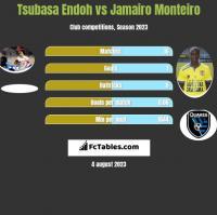 Tsubasa Endoh vs Jamairo Monteiro h2h player stats
