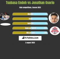 Tsubasa Endoh vs Jonathan Osorio h2h player stats