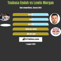 Tsubasa Endoh vs Lewis Morgan h2h player stats