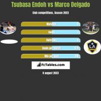 Tsubasa Endoh vs Marco Delgado h2h player stats