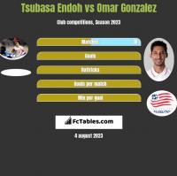 Tsubasa Endoh vs Omar Gonzalez h2h player stats
