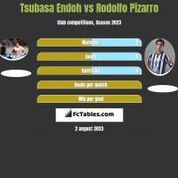 Tsubasa Endoh vs Rodolfo Pizarro h2h player stats