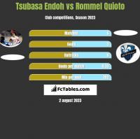 Tsubasa Endoh vs Rommel Quioto h2h player stats