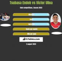 Tsubasa Endoh vs Victor Ulloa h2h player stats