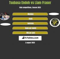Tsubasa Endoh vs Liam Fraser h2h player stats