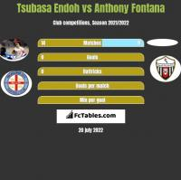 Tsubasa Endoh vs Anthony Fontana h2h player stats