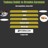 Tsubasa Endoh vs Brenden Aaronson h2h player stats