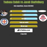 Tsubasa Endoh vs Jacob Shaffelburg h2h player stats