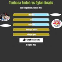 Tsubasa Endoh vs Dylan Nealis h2h player stats
