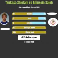 Tsukasa Shiotani vs Alhusein Saleh h2h player stats