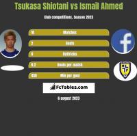 Tsukasa Shiotani vs Ismail Ahmed h2h player stats