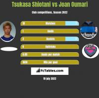 Tsukasa Shiotani vs Joan Oumari h2h player stats