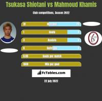 Tsukasa Shiotani vs Mahmoud Khamis h2h player stats