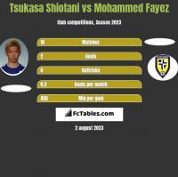 Tsukasa Shiotani vs Mohammed Fayez h2h player stats