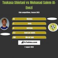 Tsukasa Shiotani vs Mohanad Salem Al-Enezi h2h player stats