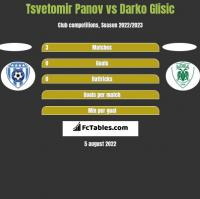 Tsvetomir Panov vs Darko Glisic h2h player stats