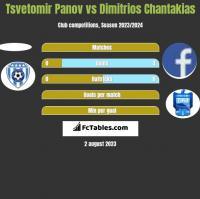 Tsvetomir Panov vs Dimitrios Chantakias h2h player stats