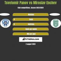 Tsvetomir Panov vs Miroslav Enchev h2h player stats