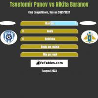 Tsvetomir Panov vs Nikita Baranov h2h player stats