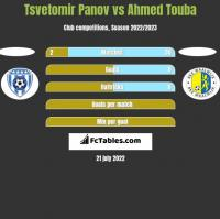 Tsvetomir Panov vs Ahmed Touba h2h player stats