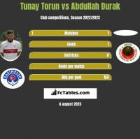 Tunay Torun vs Abdullah Durak h2h player stats
