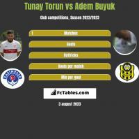 Tunay Torun vs Adem Buyuk h2h player stats