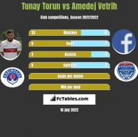 Tunay Torun vs Amedej Vetrih h2h player stats
