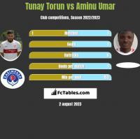 Tunay Torun vs Aminu Umar h2h player stats