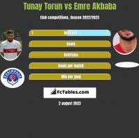 Tunay Torun vs Emre Akbaba h2h player stats