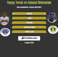 Tunay Torun vs Ismael Diomande h2h player stats