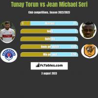Tunay Torun vs Jean Michael Seri h2h player stats