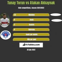 Tunay Torun vs Atakan Akkaynak h2h player stats
